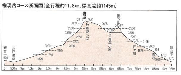 gongen_map2